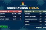 In Sicilia 80 guariti dal Coronavirus in un giorno e solo 7 nuovi casi, ricoveri in calo