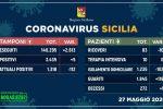Coronavirus in Sicilia: 5 nuovi casi e una vittima, sempre in calo i ricoveri