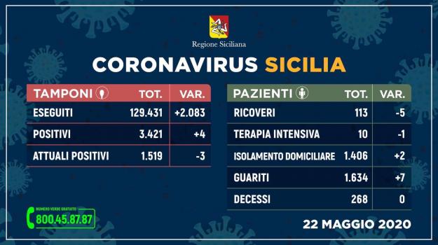 bollettino, contagi, coronavirus, decessi, Sicilia, Cronaca