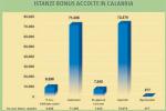 Cassa integrazione in deroga e bonus da 600 euro per 160mila calabresi