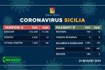Coronavirus in Sicilia: due nuovi casi, 61 guariti in un giorno e nessuna vittima