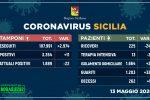 Coronavirus, in Sicilia ancora in calo i ricoveri e gli attualmente positivi