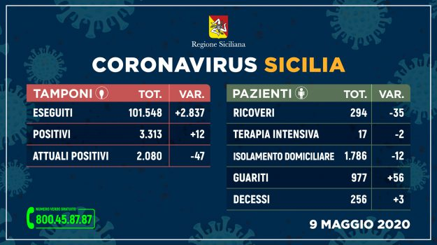 bollettino, coronavirus, Sicilia, Cronaca