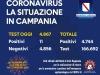In Campania 11 nuovi casi di coronavirus su 4.867 tamponi