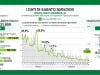 In Lombardia 221 nuovi casi di Coronavirus e 67 decessi