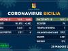In Sicilia due nuovi casi di Coronavirus e nessun decesso