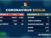 In Sicilia nuovo boom di guariti dal Covid, solo 2 nuovi contagi