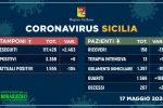 Coronavirus in Sicilia, 108 guariti in un giorno e ricoveri in calo: 6 i nuovi casi