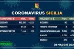 Coronavirus in Sicilia, tre nuovi casi e nessun decesso: 176 guariti in un giorno