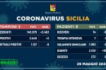 Coronavirus, in Sicilia due nuovi casi ma nessun decesso