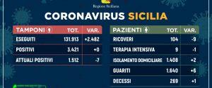 Coronavirus in Sicilia, zero contagi per la prima volta da inizio epidemia