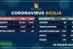 Coronavirus, in Sicilia 4 nuovi contagi e un decesso