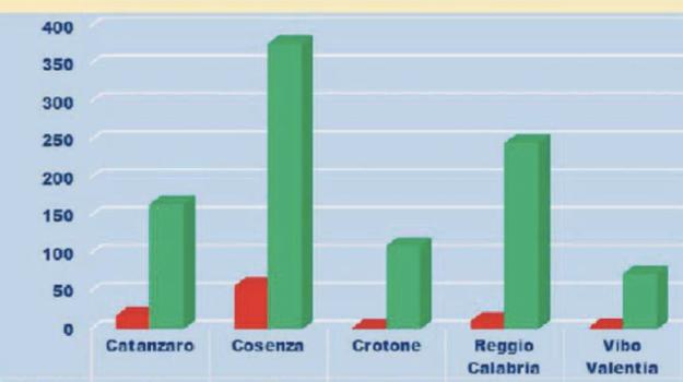 coronavirus, indice contagio, Calabria, Cronaca