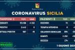 """Coronavirus, Sicilia a """"contagi zero"""": nessun nuovo caso nelle ultime 24 ore"""