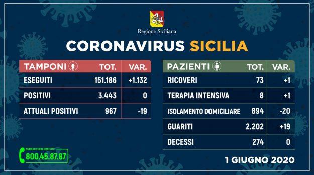 coronavirus, Sicilia, Cronaca