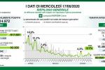 Coronavirus, in Lombardia 242 nuovi casi e 14 decessi