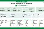 Coronavirus, in Lombardia 97 nuovi casi e 13 decessi