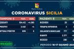 Coronavirus, in Sicilia meno ricoveri e nessun decesso