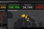 Covid, in Italia oggi 126 nuovi casi e 6 morti