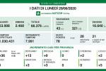 In Lombardia 78 nuovi casi di coronavirus e 1 decesso