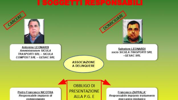 corruzione, inchiesta, rifiuti, Antonino Leonardi, Filadelfo Amarindo, Santo Gallo, Sicilia, Cronaca