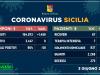 Nessun nuovo caso di Covid in Sicilia, 58 guariti e zero decessi