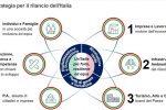 Rinvio delle tasse e meno burocrazia, in 6 obiettivi il Piano di Colao per rilanciare l'Italia