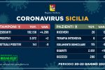 Coronavirus: in Sicilia 2 contagi negli ultimi 3 giorni, 11 i guariti