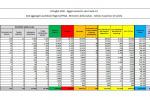 Coronavirus, 249 nuovi casi in Italia