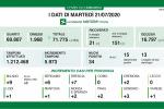 Coronavirus, in Lombardia 34 nuovi casi e 1 decesso