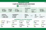 Coronavirus, in Lombardia 46 nuovi casi e nessun decesso