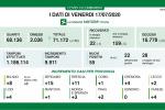 Coronavirus, in Lombardia 55 nuovi casi e 3 decessi