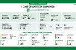In Lombardia 62 nuovi casi di coronavirus e 4 decessi
