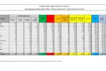 Coronavirus, 402 nuovi casi e 6 decessi