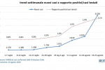 Coronavirus, in 7 giorni nuovi casi quasi raddoppiati