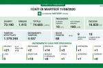 Coronavirus, in Lombardia 68 nuovi casi e nessun decesso
