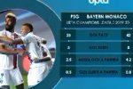 PSG-Bayern Monaco in finale di Champions League: il testa a testa