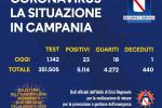 In Campania 23 nuovi casi di Coronavirus e un decesso