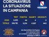 In Campania 44 nuovi casi di Coronavirus e nessun decesso