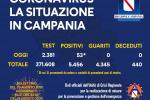 In Campania 53 nuovi casi di Covid e nessun decesso