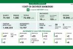 In Lombardia contagi da Covid a quota 154, due i morti