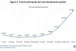 """Coronavirus, Fondazione Gimbe """"34 mila casi e ricoveri +27,5%"""""""