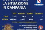 Coronavirus, in Campania 140 nuovi casi e 1 decesso