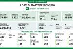 In Lombardia 203 nuovi casi di coronavirus e 3 decessi