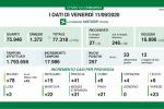 In Lombardia 257 positivi al Covid e 3 morti, in crescita Brescia