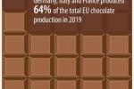 Ue, nel 2019 prodotte 3,7 milioni di tonnellate di cioccolato