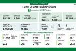 Coronavirus, in Lombardia 2023 nuovi casi e 19 decessi