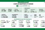 In Lombardia 5035 nuovi casi di coronavirus e 58 decessI