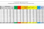 Coronavirus, 32.961 nuovi casi e 623 morti