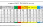 Coronavirus, 37.255 nuovi casi e 544 decessi in 24 ore